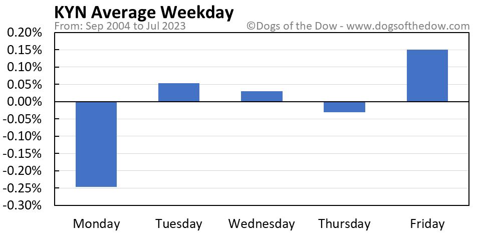 KYN average weekday chart