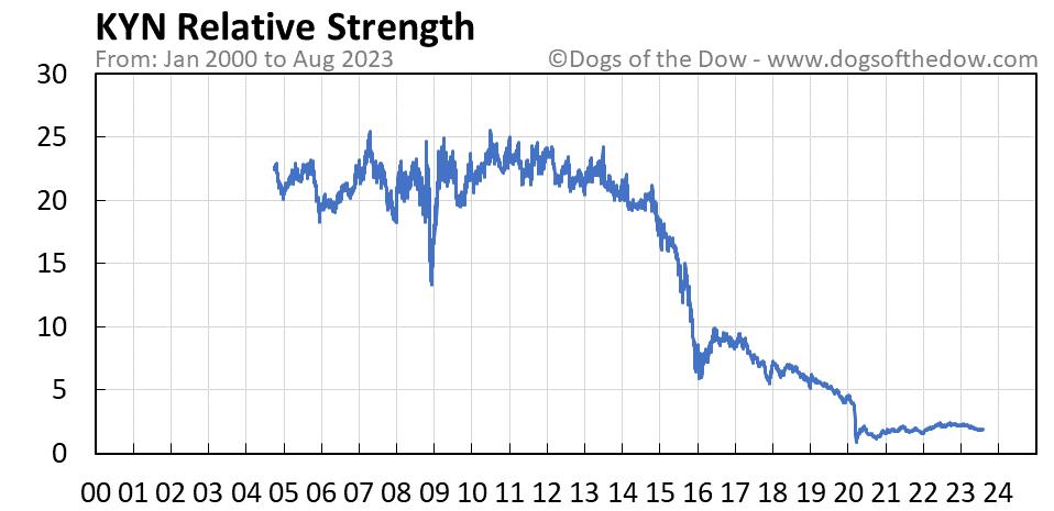KYN relative strength chart
