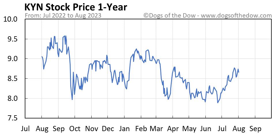 KYN 1-year stock price chart