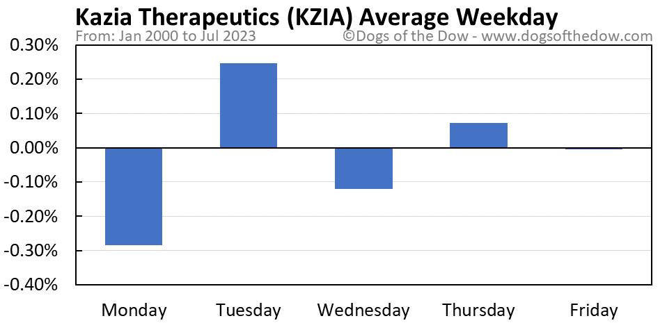 KZIA average weekday chart