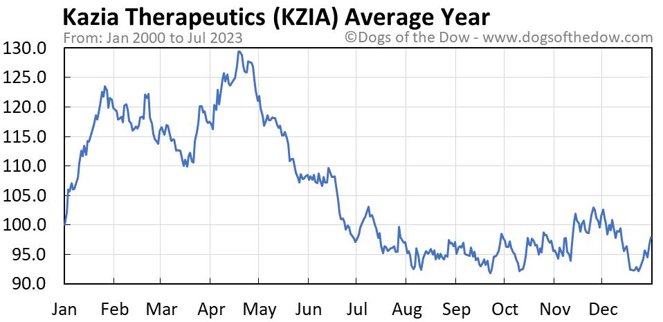 KZIA average year chart