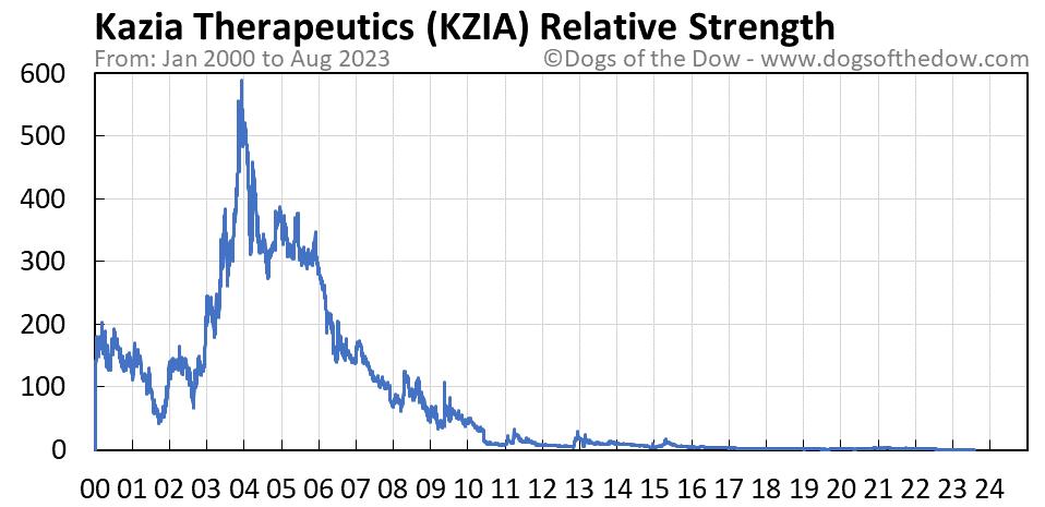 KZIA relative strength chart