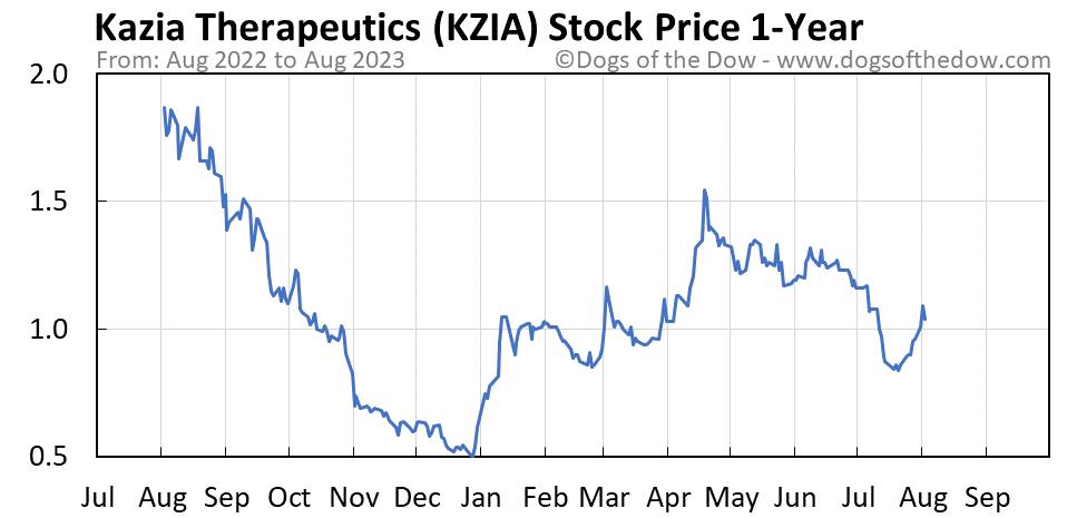 KZIA 1-year stock price chart