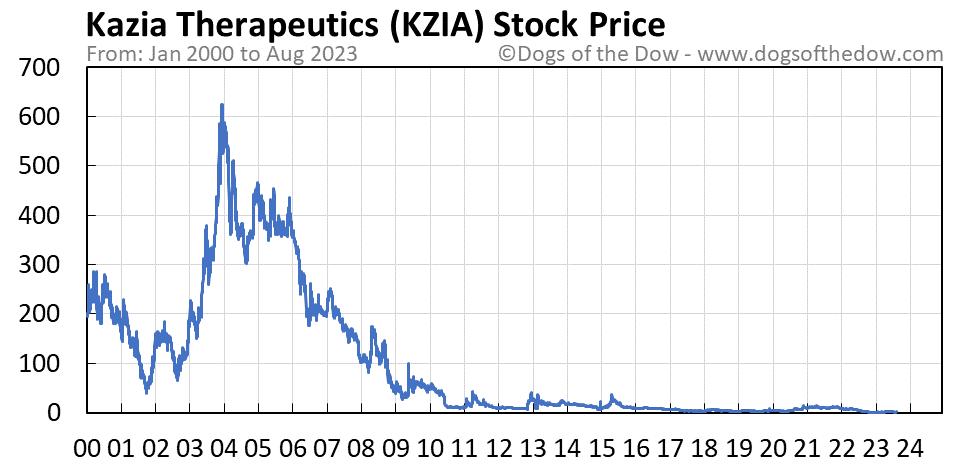 KZIA stock price chart