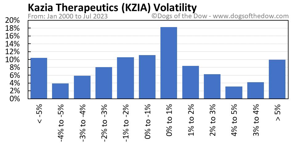 KZIA volatility chart