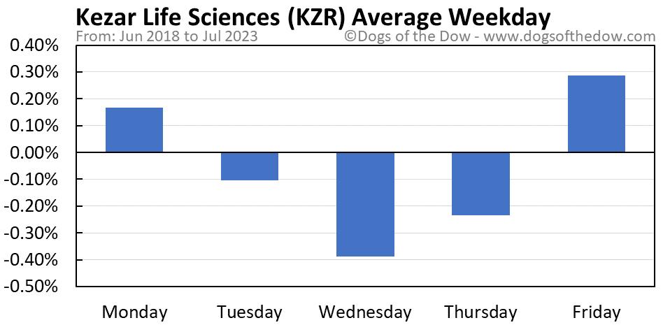 KZR average weekday chart