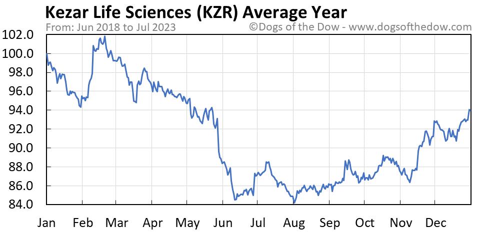 KZR average year chart