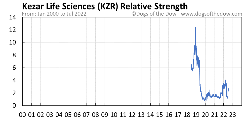 KZR relative strength chart