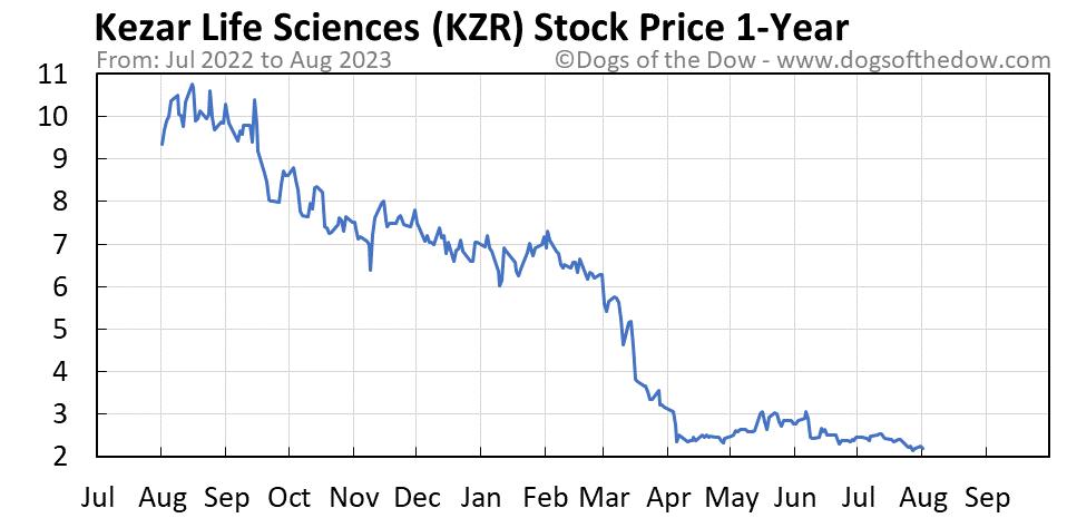 KZR 1-year stock price chart