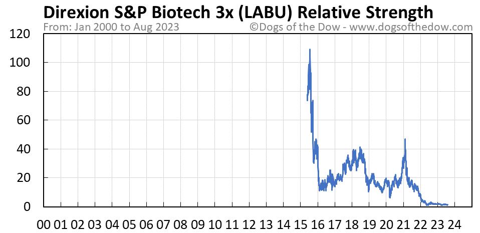 LABU relative strength chart