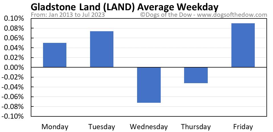 LAND average weekday chart