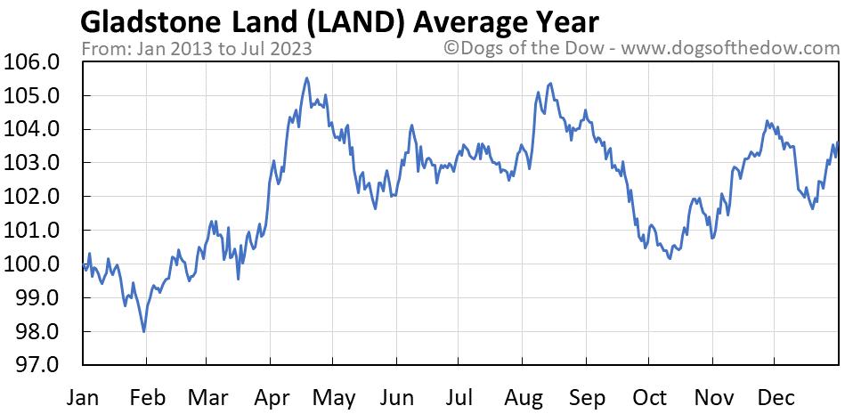 LAND average year chart