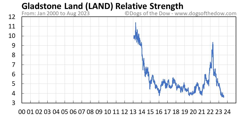 LAND relative strength chart