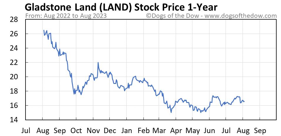 LAND 1-year stock price chart