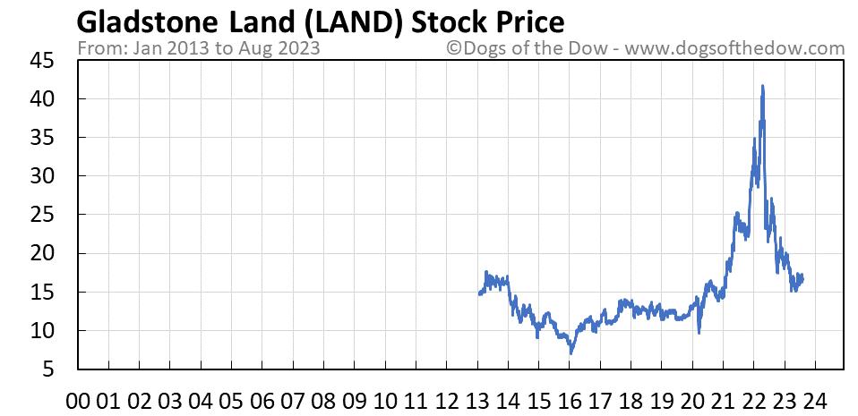 LAND stock price chart