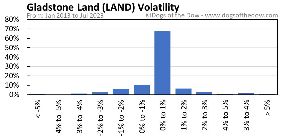 LAND volatility chart