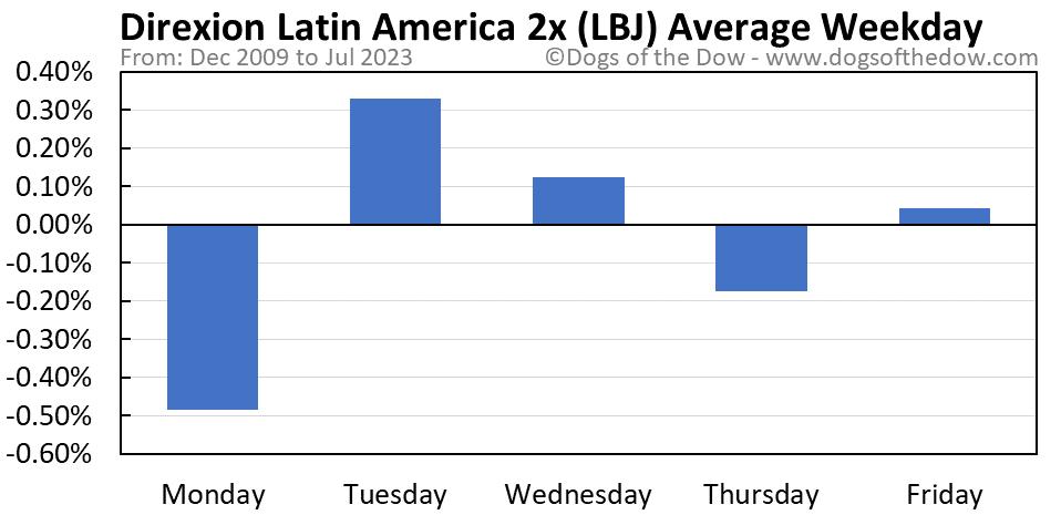 LBJ average weekday chart