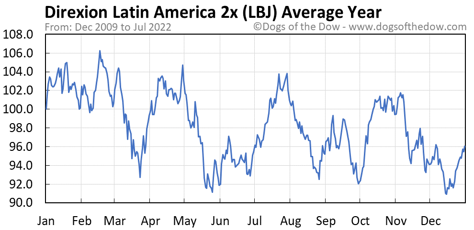 LBJ average year chart