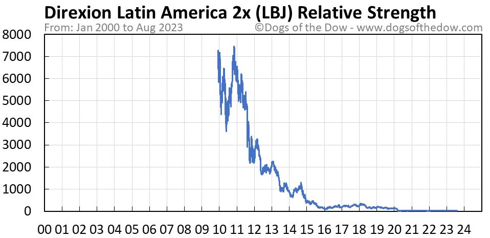 LBJ relative strength chart