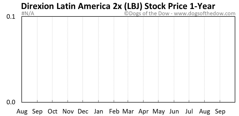 LBJ 1-year stock price chart