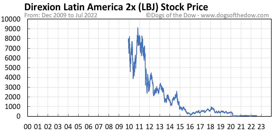 LBJ stock price chart