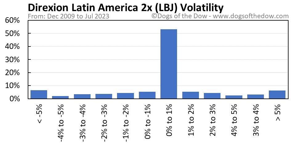 LBJ volatility chart