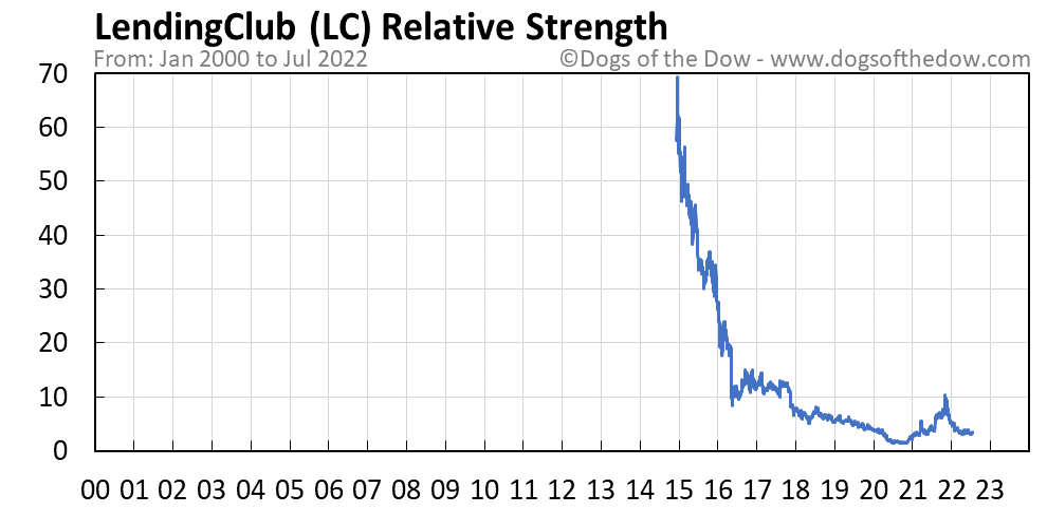 LC relative strength chart
