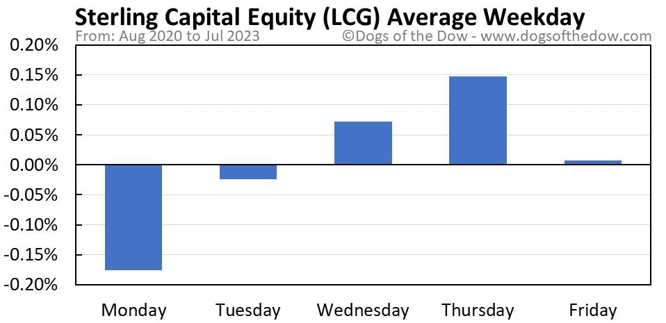 LCG average weekday chart
