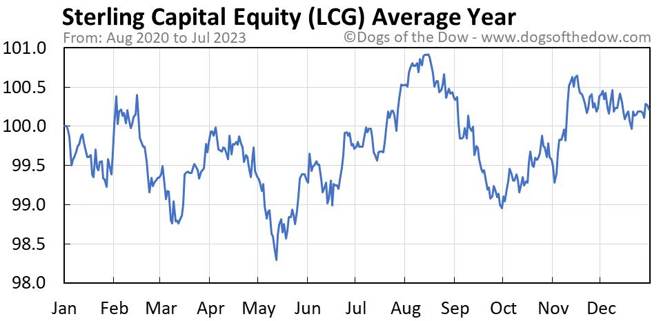 LCG average year chart