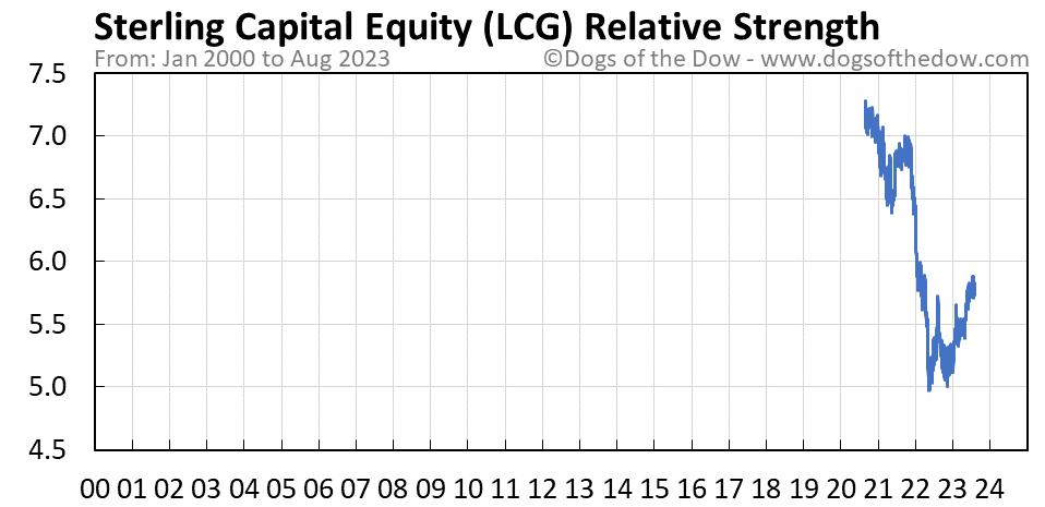 LCG relative strength chart