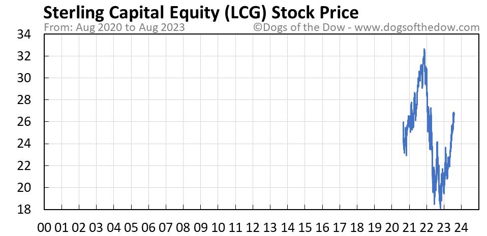 LCG stock price chart