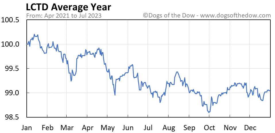 LCTD average year chart