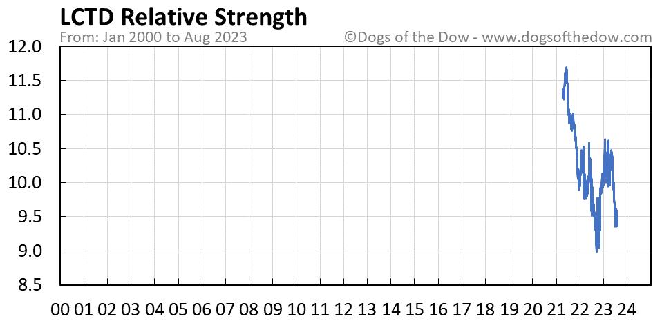 LCTD relative strength chart