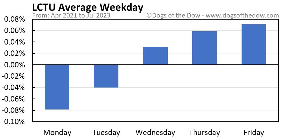 LCTU average weekday chart