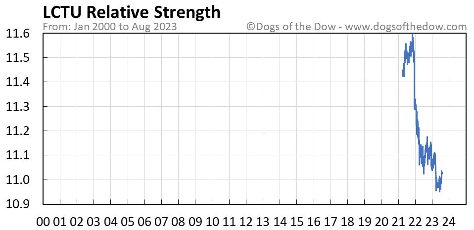 LCTU relative strength chart