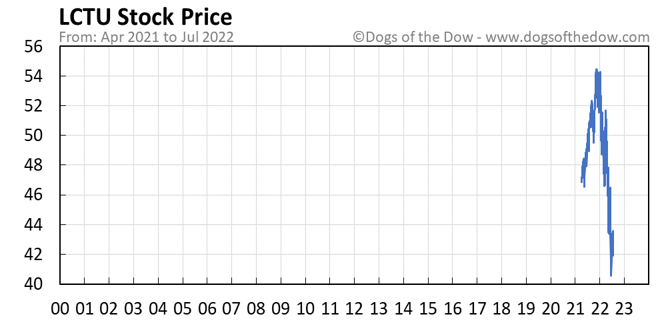 LCTU stock price chart
