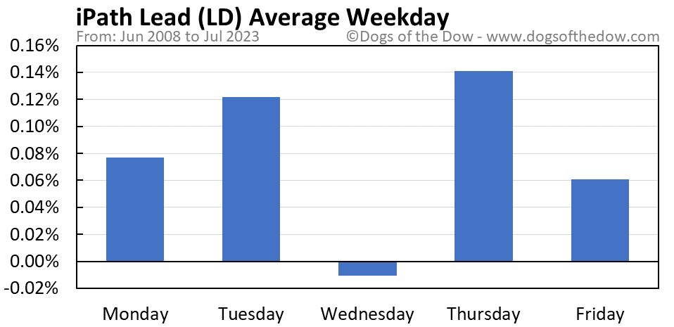 LD average weekday chart