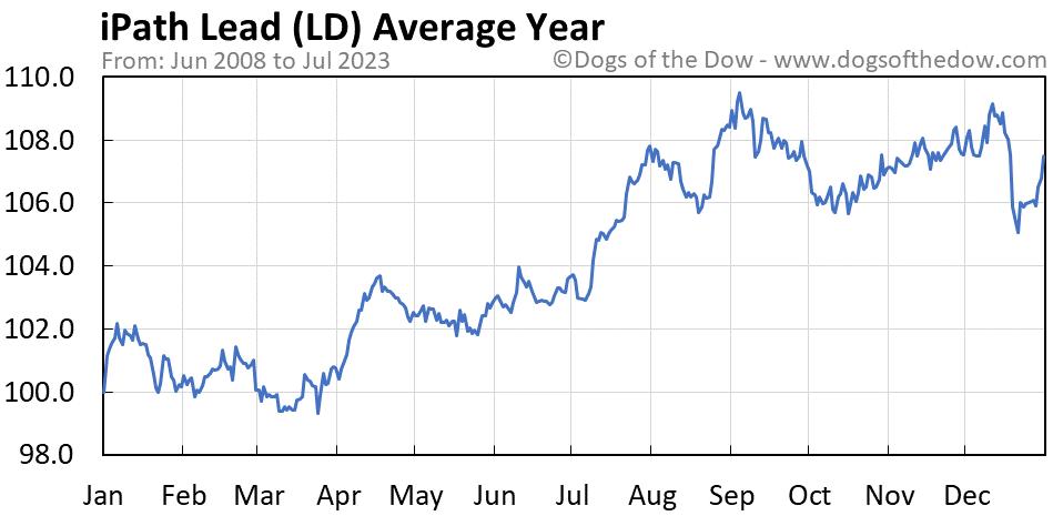 LD average year chart