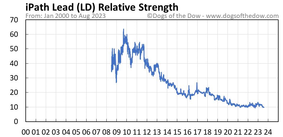 LD relative strength chart