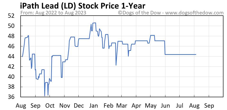 LD 1-year stock price chart