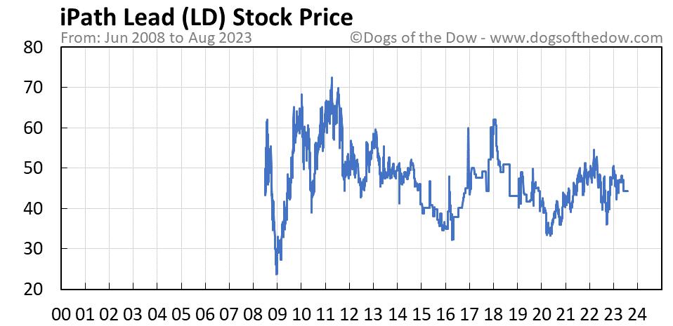 LD stock price chart