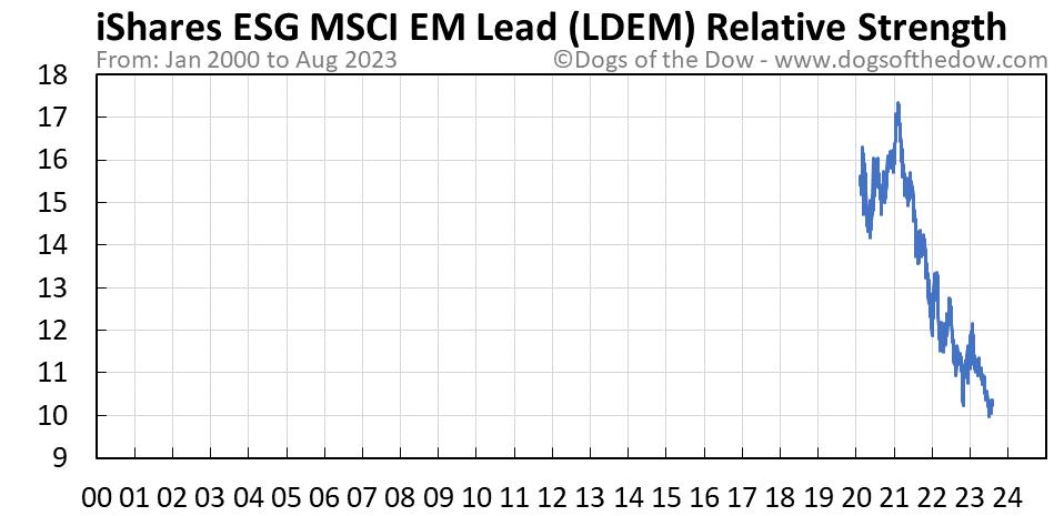 LDEM relative strength chart