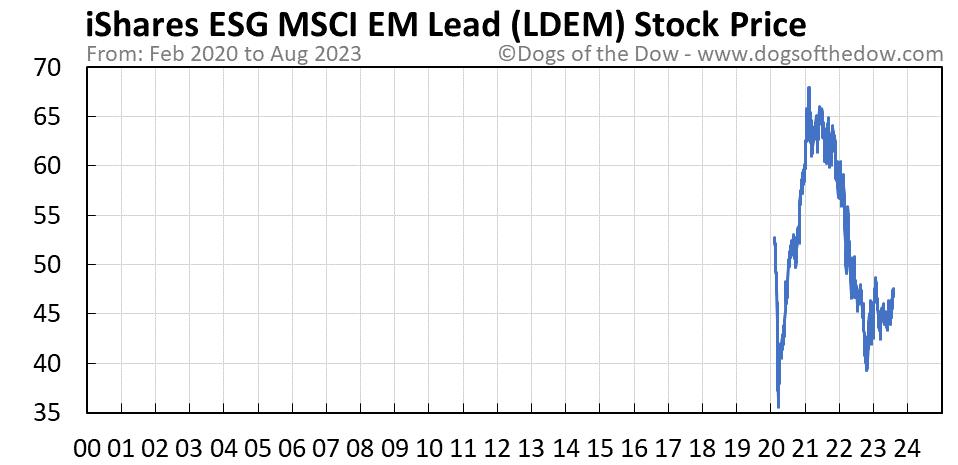 LDEM stock price chart