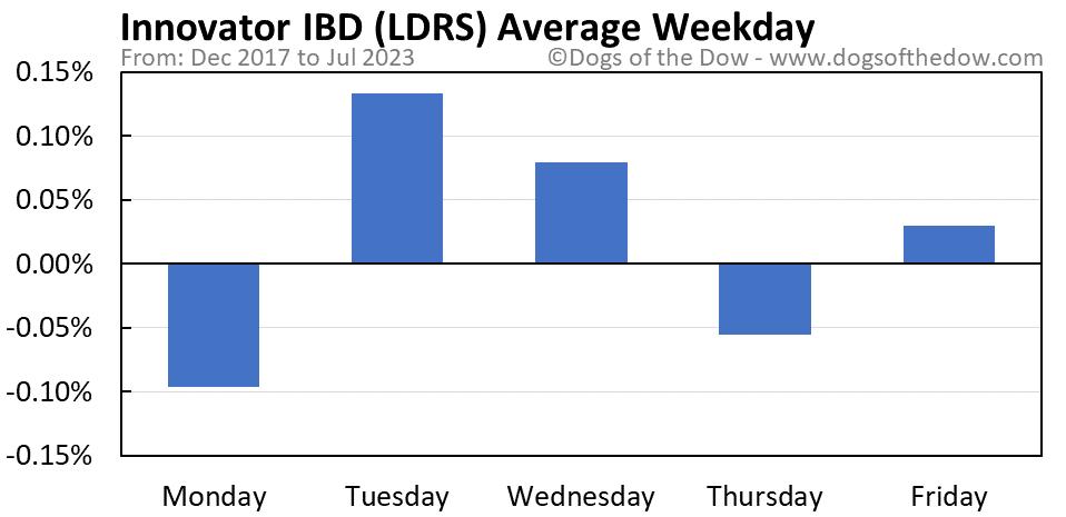 LDRS average weekday chart