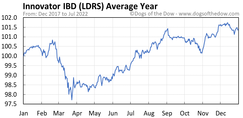 LDRS average year chart