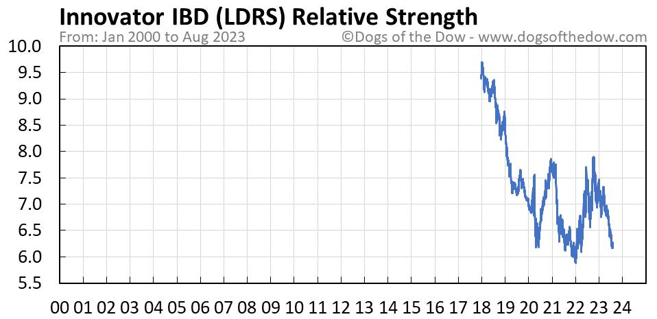 LDRS relative strength chart
