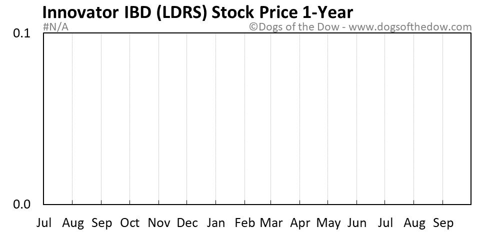 LDRS 1-year stock price chart