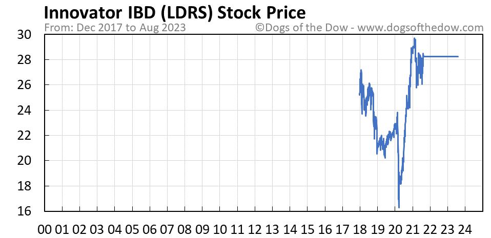 LDRS stock price chart