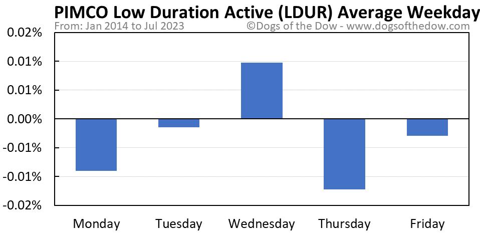 LDUR average weekday chart