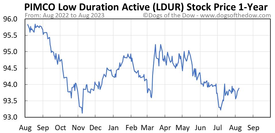 LDUR 1-year stock price chart